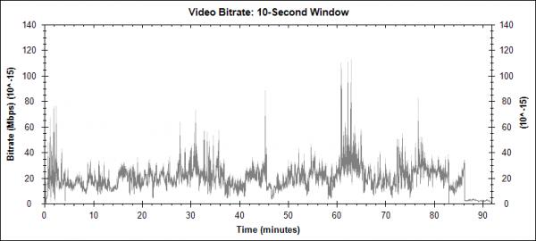96 hodin: Odplata (Taken 2, 2012) - Blu-ray video bitrate