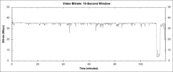 Birdman (2014) - Blu-ray video bitrate