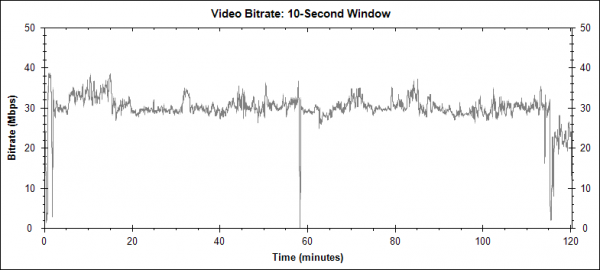 Blade - Blu-ray video bitrate