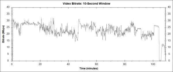 Před půlnocí (Before Midnight, 2013) - Blu-ray video bitrate