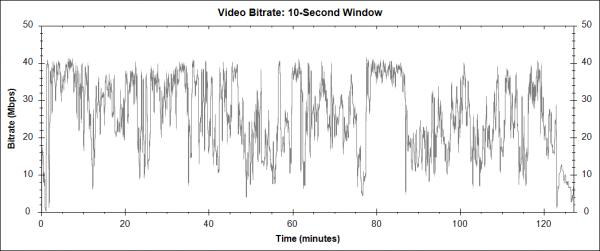Riddick (2013) - Blu-ray video bitrate