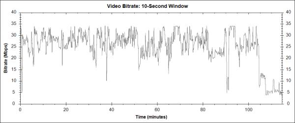 Walter Mitty a jeho tajný život (The Secret Life of Walter Mitty, 2013) - Blu-ray video bitrate