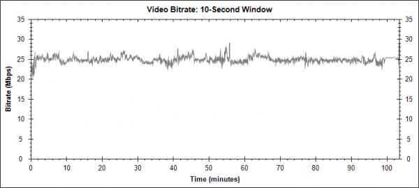 Cizinec (The Tourist, 2010) - Blu-ray video bitrate
