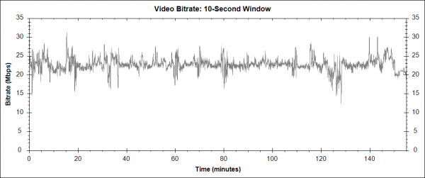 Equalizer - Blu-ray video bitrate