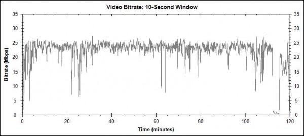 Krabat: Čarodějův učeň (Krabat, 2008) - Blu-ray video bitrate