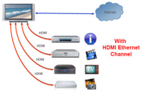 HDMI Ethernet Channel