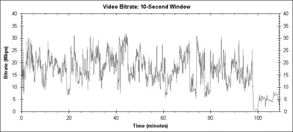 10 000 př. n. l. (10, 000 B.C., 2008) - Blu-ray video bitrate
