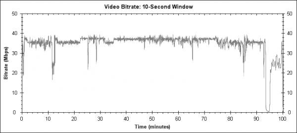 28 týdnů poté (28 Weeks Later, 2007) - Blu-ray video bitrate