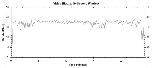 2Wings: Overseas Pilots (2008) - Blu-ray video bitrate