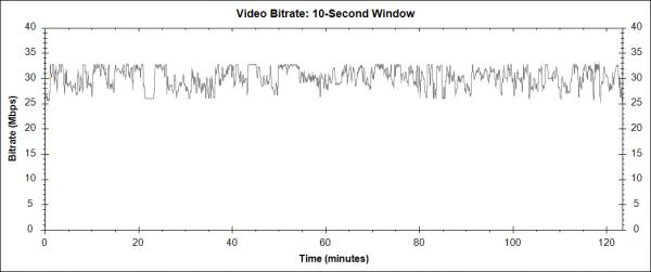 Lásky čas (About Time, 2013) - Blu-ray video bitrate