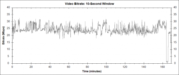 Interstellar (2014) - Blu-ray video bitrate