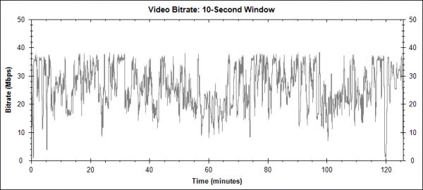 Lidice (2011) - Blu-ray video bitrate