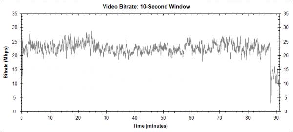 Nebezpečná rychlost (Exit Speed, 2008) - Blu-ray video bitrate