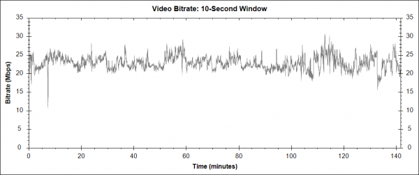 The Amazing Spider-Man 2 - Blu-ray video bitrate