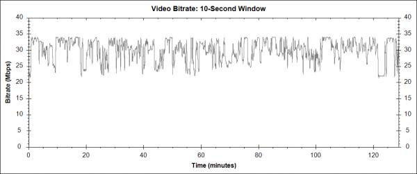 Terminál (Terminal, 2004) - Blu-ray video bitrate