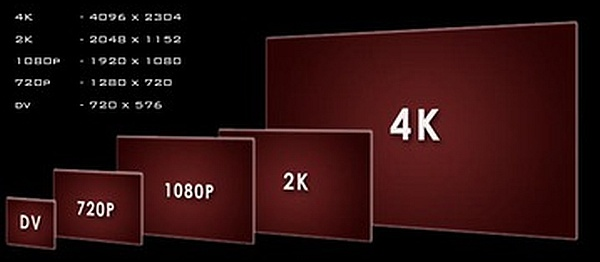 UHD comparsion chart